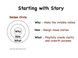 Why-How-What-Golden-Circle
