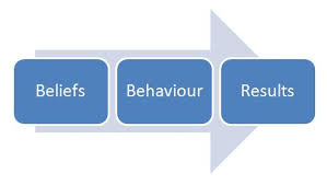 Belief-Behaviour-Businessjpg